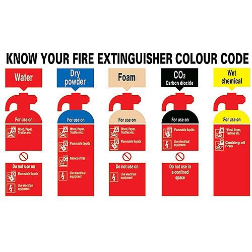 Safety Sign Know Your Fire Extinguisher 300x500mm PVC